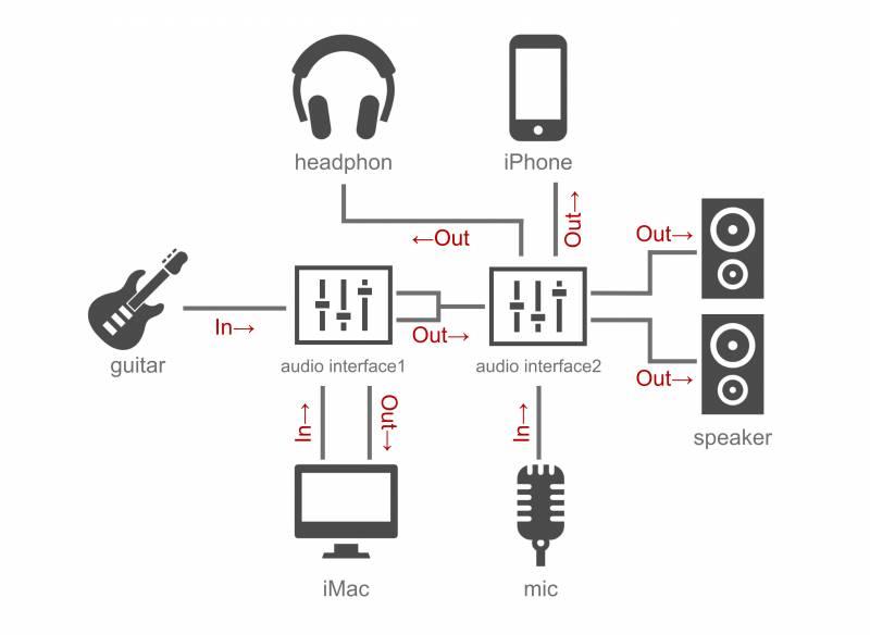 ライブ配信の配線図:オーディオを2台使って、一度PCを通した音をスマートフォンのライブ配信に出力