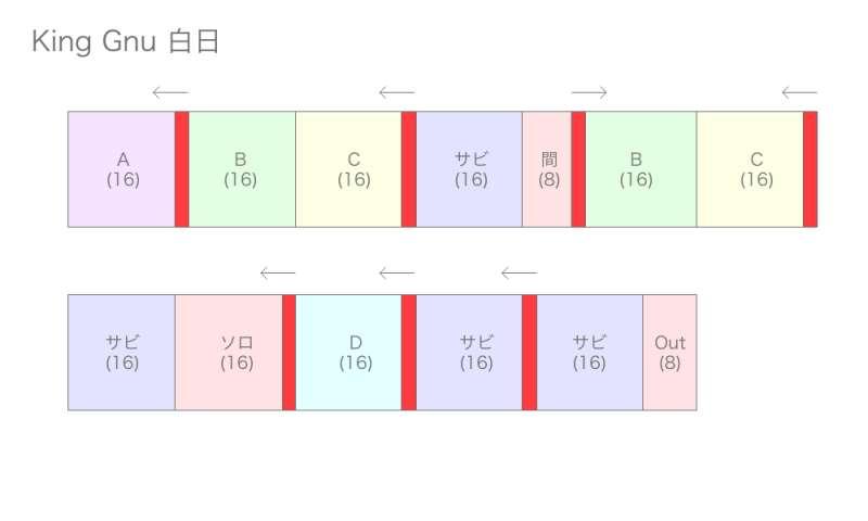 King Gnu[白日] 曲構成図