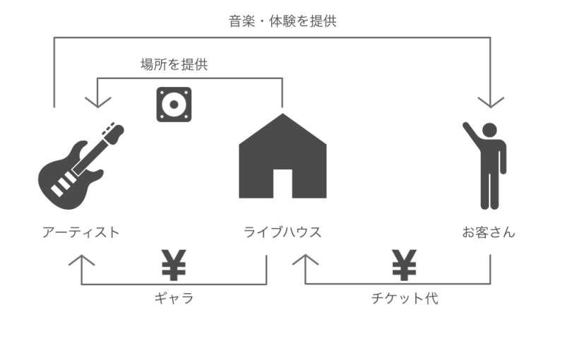 ライブハウスの収益構造